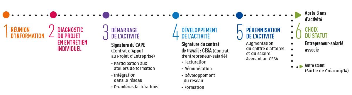 parcours-entrepreneurs-salaries-creacoop14